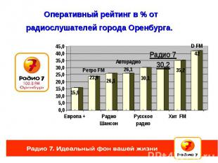 Оперативный рейтинг в % от радиослушателей города Оренбурга.
