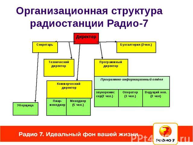 Организационная структура радиостанции Радио-7