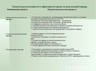 Показатели результативности и эффективности процессов выпускающей кафедры