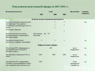 План развития выпускающей кафедры на 2007-2009 г.г.