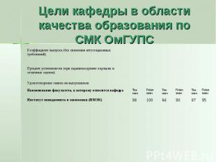 Цели кафедры в области качества образования по СМК ОмГУПС