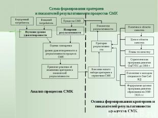 Схема формирования критериев и показателей результативности процессов СМК