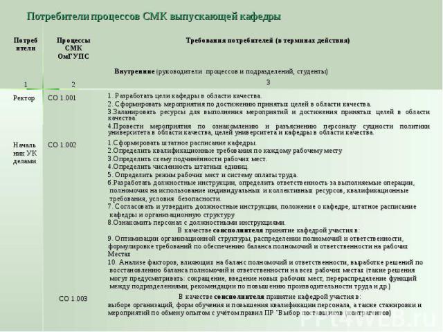 Потребители процессов СМК выпускающей кафедры