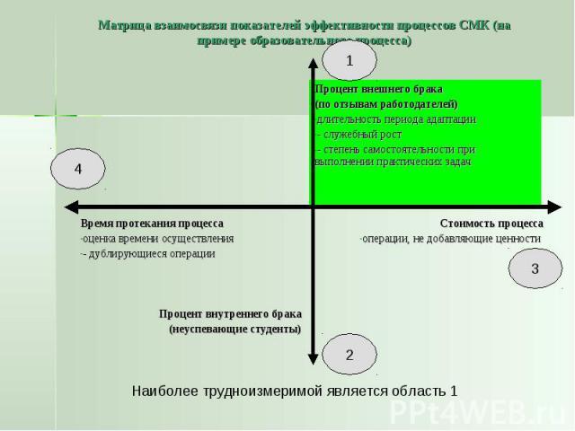 Матрица взаимосвязи показателей эффективности процессов СМК (на примере образовательного процесса)