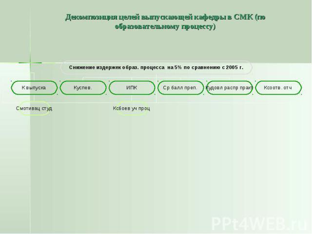 Декомпозиция целей выпускающей кафедры в СМК (по образовательному процессу)