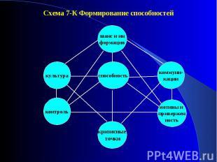 Схема 7-К Формирование способностей Схема 7-К Формирование способностей