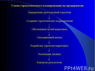 Схема стратегического планирования на предприятии Схема стратегического планиров