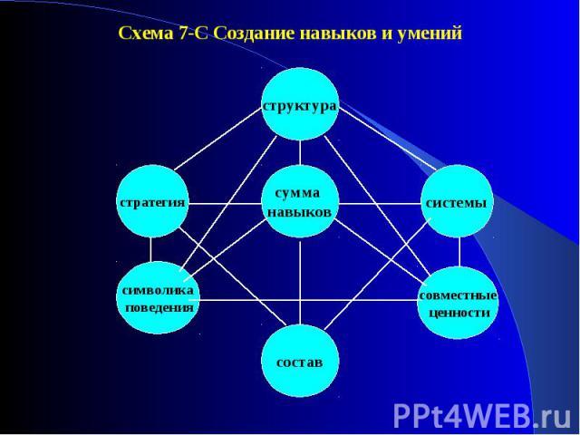 Схема 7-С Создание навыков и умений Схема 7-С Создание навыков и умений