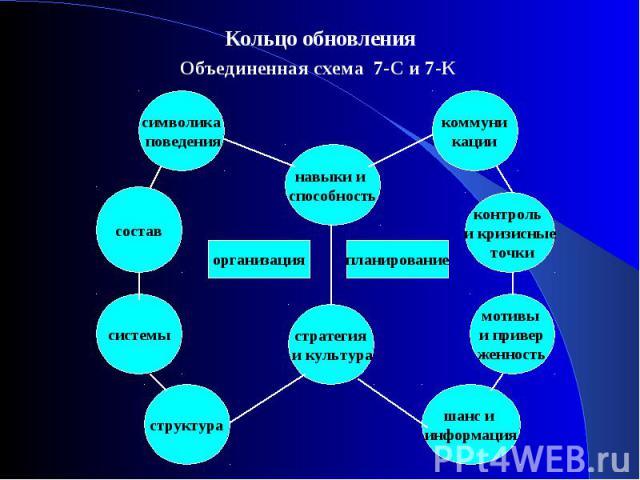 Кольцо обновления Кольцо обновления Объединенная схема 7-С и 7-К