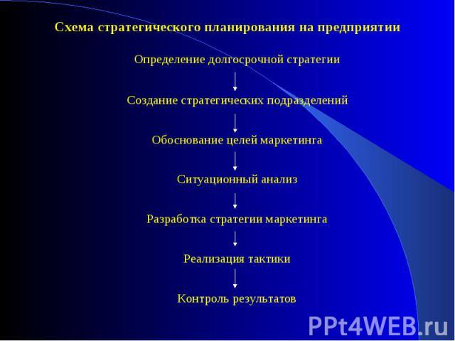 Схема стратегического планирования на предприятии Схема стратегического планирования на предприятии
