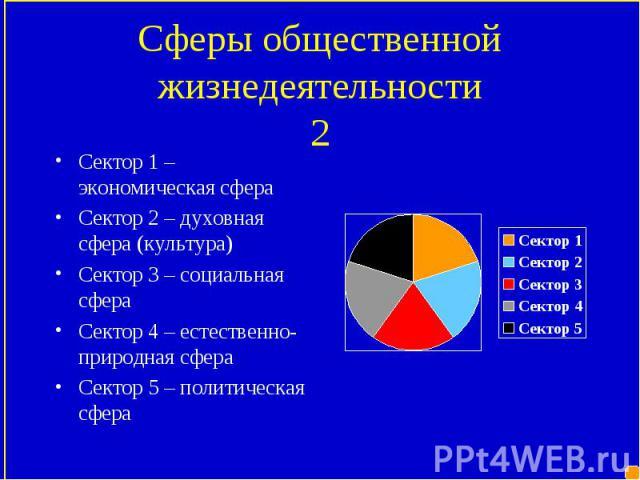 Сектор 1 – экономическая сфера Сектор 1 – экономическая сфера Сектор 2 – духовная сфера (культура) Сектор 3 – социальная сфера Сектор 4 – естественно-природная сфера Сектор 5 – политическая сфера
