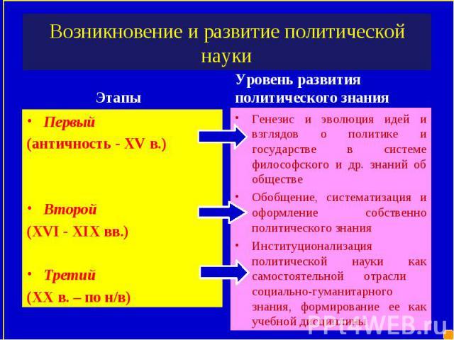 Этапы Этапы