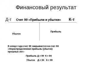 Д-т Счет 99 «Прибыли и убытки» К-т Д-т Счет 99 «Прибыли и убытки» К-т