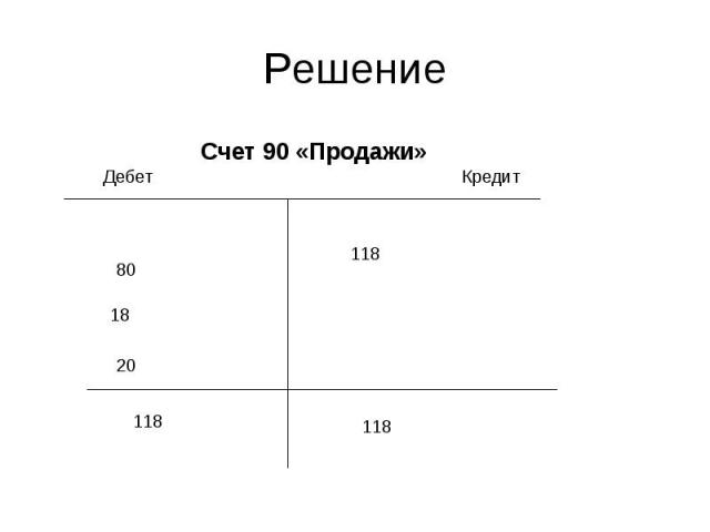 Счет 90 «Продажи» Счет 90 «Продажи»
