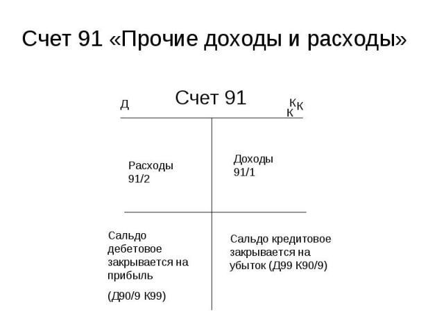 Счет 91 Счет 91