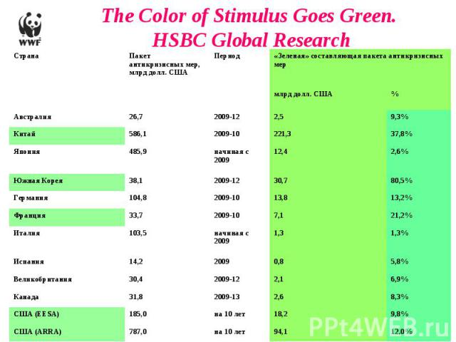The Color of Stimulus Goes Green. HSBC Global Research