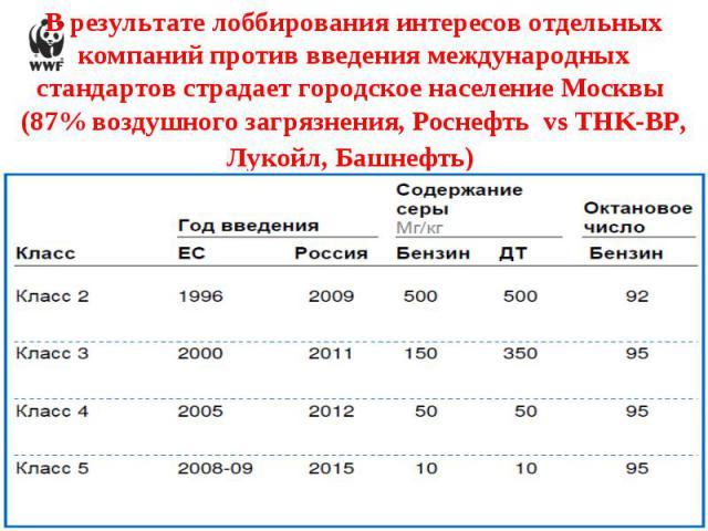 В результате лоббирования интересов отдельных компаний против введения международных стандартов страдает городское население Москвы (87% воздушного загрязнения, Роснефть vs TНK-BP, Лукойл, Башнефть)