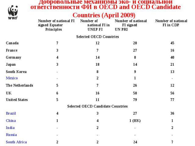 Добровольные механизмы эко- и социальной ответственности ФИ в OECD and OECD Candidate Countries (April 2009)