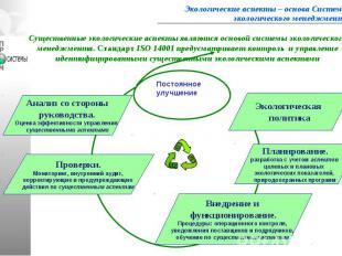 Экологические аспекты – основа Системы экологического менеджмента