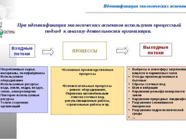 Идентификация экологических аспектов