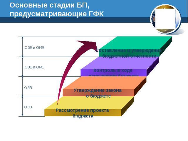 Основные стадии БП, предусматривающие ГФК