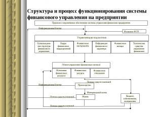 Структура и процесс функционирования системы финансового управления на предприят