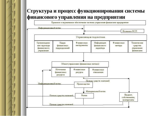 Структура и процесс функционирования системы финансового управления на предприятии