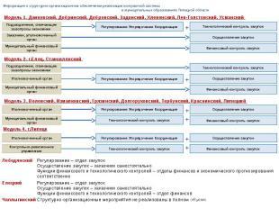 Информация о структурно-организационном обеспечении реализации контрактной систе