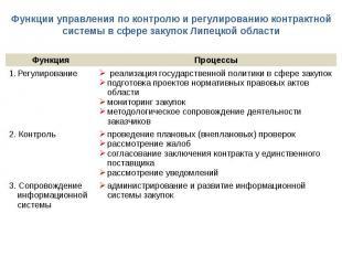 Функции управления по контролю и регулированию контрактной системы в сфере закуп