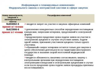 Информация о планируемых изменениях Федерального закона о контрактной системе в