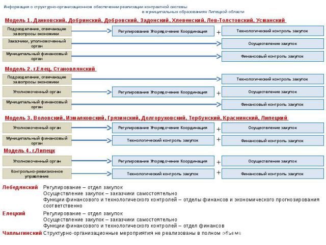 Информация о структурно-организационном обеспечении реализации контрактной системы в муниципальных образованиях Липецкой области