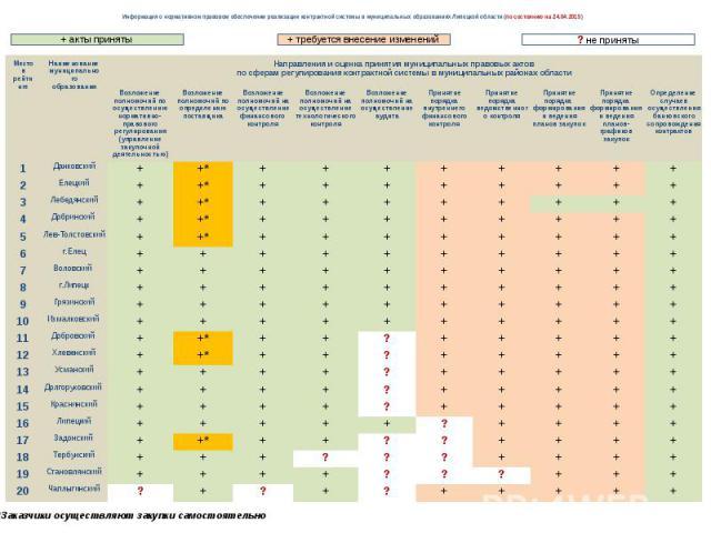 Информация о нормативном правовом обеспечении реализации контрактной системы в муниципальных образованиях Липецкой области (по состоянию на 24.04.2015)