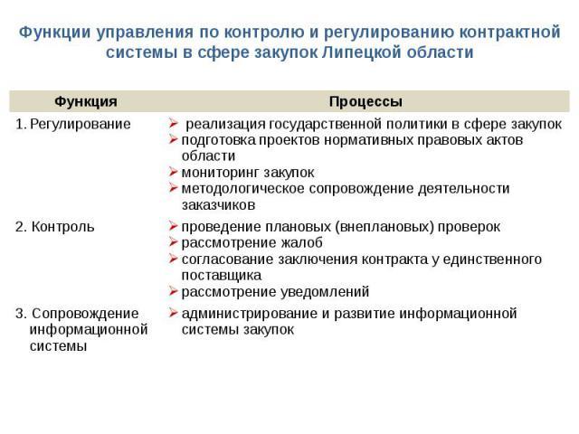 Функции управления по контролю и регулированию контрактной системы в сфере закупок Липецкой области