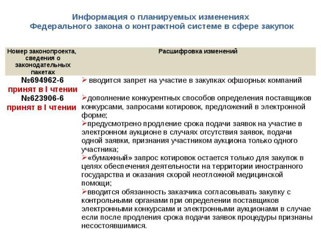 Информация о планируемых изменениях Федерального закона о контрактной системе в сфере закупок