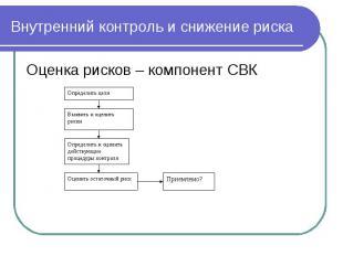 Оценка рисков – компонент СВК Оценка рисков – компонент СВК