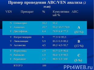 Пример проведения АВС/VEN анализа (2 этап)
