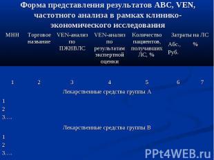 Форма представления результатов АВС, VEN, частотного анализа в рамках клинико-эк