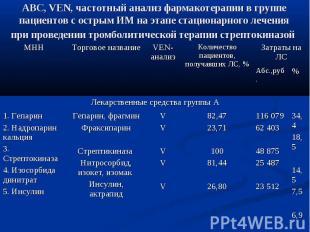 АВС, VEN, частотный анализ фармакотерапии в группе пациентов с острым ИМ на этап