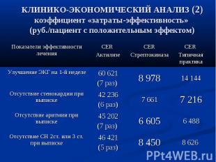 КЛИНИКО-ЭКОНОМИЧЕСКИЙ АНАЛИЗ (2) коэффициент «затраты-эффективность» (руб./пацие