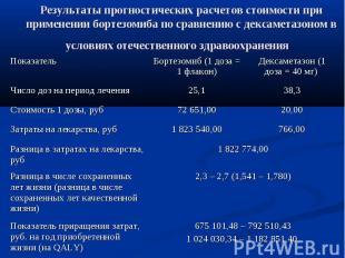 Результаты прогностических расчетов стоимости при применении бортезомиба по срав