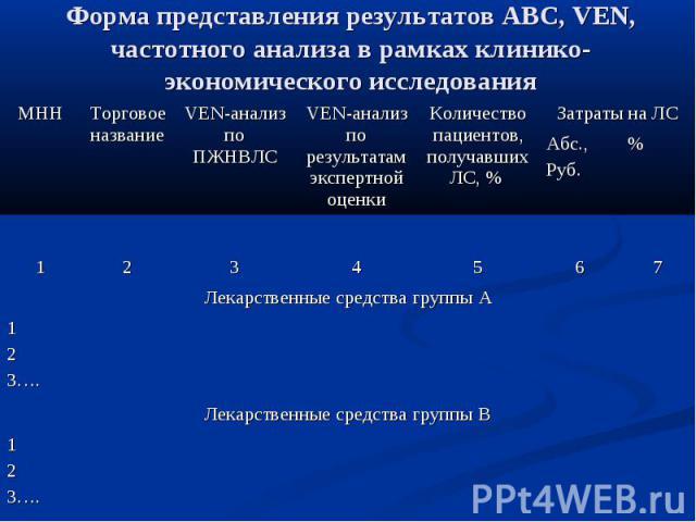 Форма представления результатов АВС, VEN, частотного анализа в рамках клинико-экономического исследования