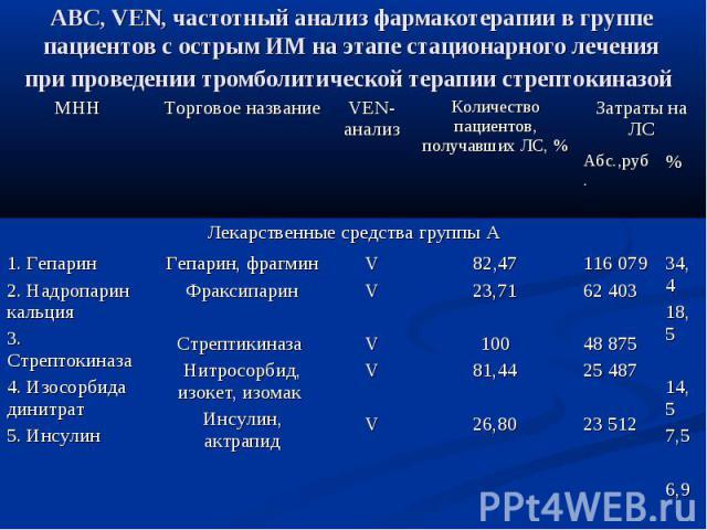 АВС, VEN, частотный анализ фармакотерапии в группе пациентов с острым ИМ на этапе стационарного лечения при проведении тромболитической терапии стрептокиназой