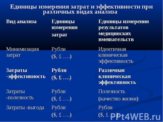Единицы измерения затрат и эффективности при различных видах анализа
