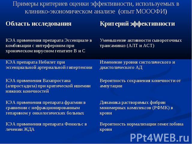 Примеры критериев оценки эффективности, используемых в клинико-экономическом анализе (опыт МОООФИ)
