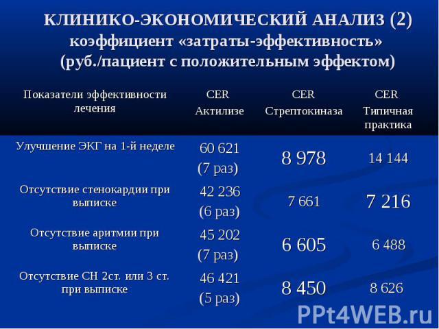 КЛИНИКО-ЭКОНОМИЧЕСКИЙ АНАЛИЗ (2) коэффициент «затраты-эффективность» (руб./пациент с положительным эффектом)