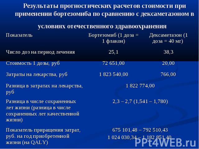 Результаты прогностических расчетов стоимости при применении бортезомиба по сравнению с дексаметазоном в условиях отечественного здравоохранения