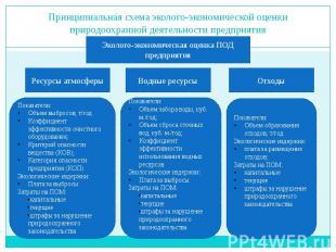 Принципиальная схема эколого-экономической оценки природоохранной деятельности п