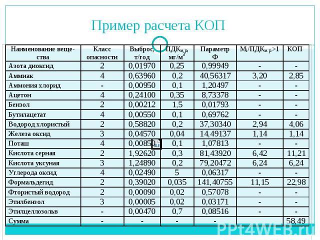 Пример расчета КОП