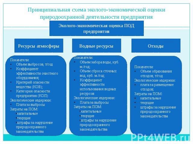 Принципиальная схема эколого-экономической оценки природоохранной деятельности предприятия