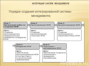Порядок создания интегрированной системы менеджмента: Порядок создания интегриро